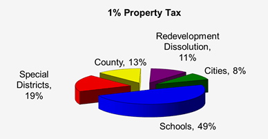 Allocation of 1% Property Taxes