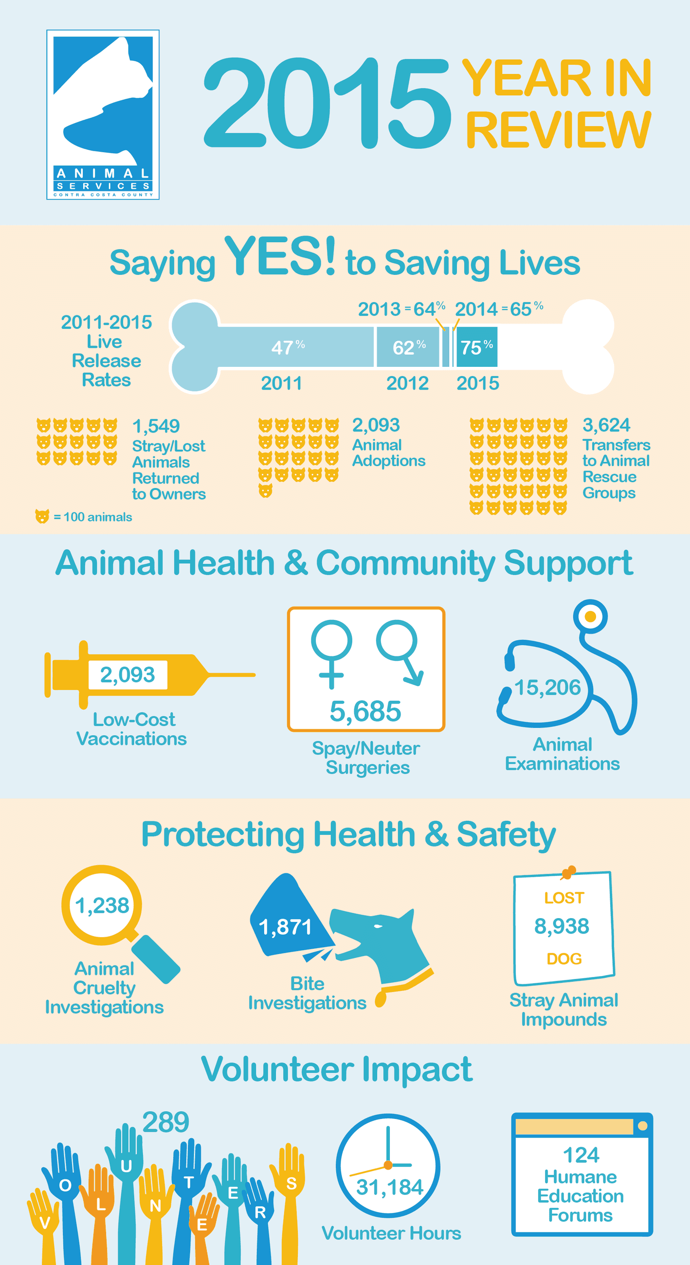 2015 CCAS infographic