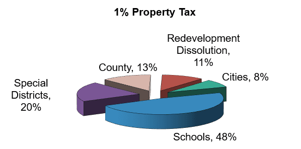 1% Property Tax Allocation