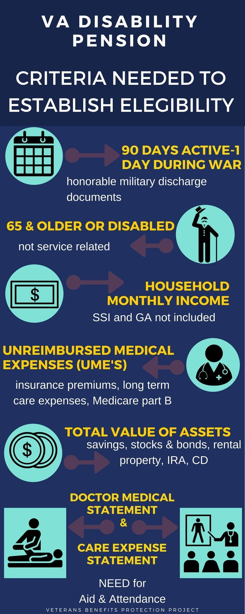 infographic-Non-Service Connected Pension or known as Disability Pension